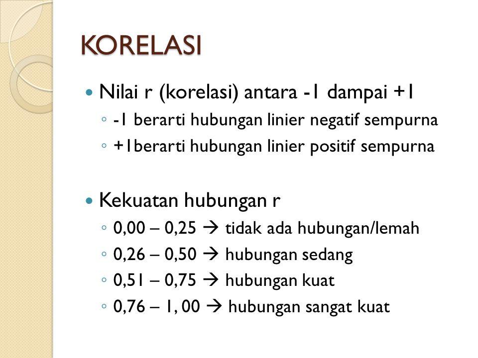 KORELASI Nilai r (korelasi) antara -1 dampai +1 Kekuatan hubungan r