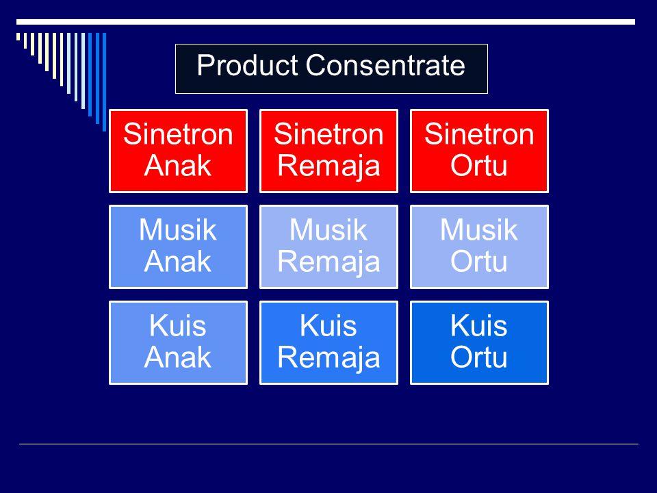 Product Consentrate Sinetron Anak Sinetron Remaja Sinetron Ortu