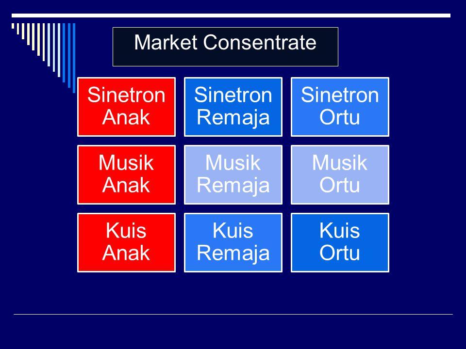 Market Consentrate Sinetron Anak Sinetron Remaja Sinetron Ortu
