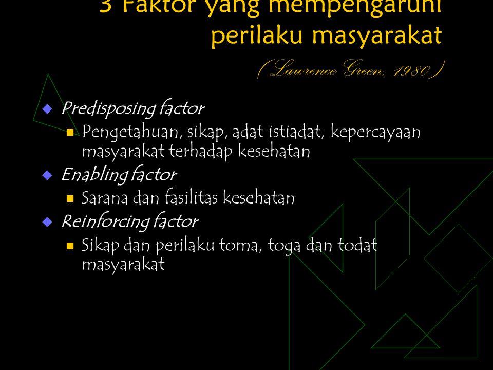 3 Faktor yang mempengaruhi perilaku masyarakat ( Lawrence Green, 1980 )