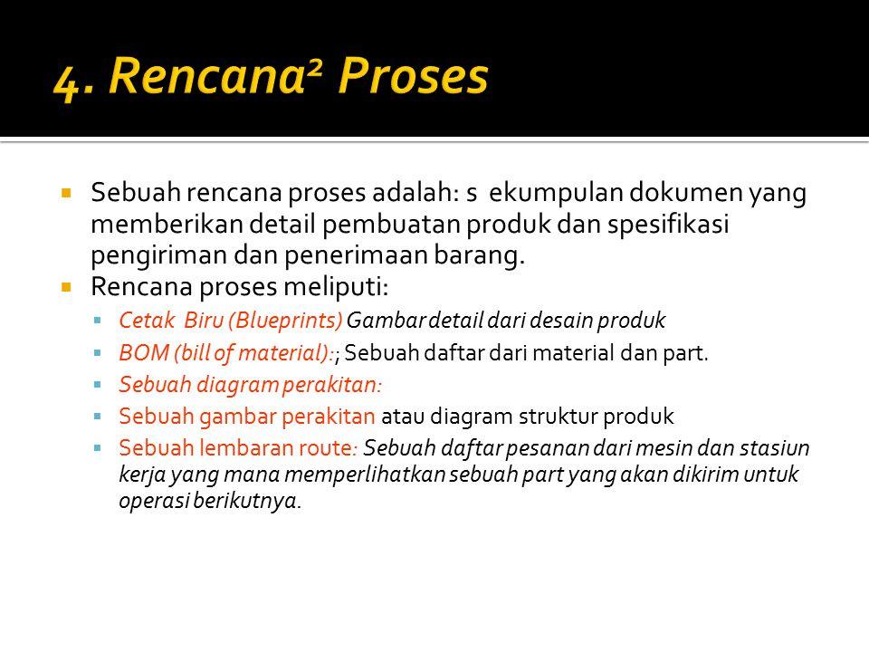 4. Rencana2 Proses