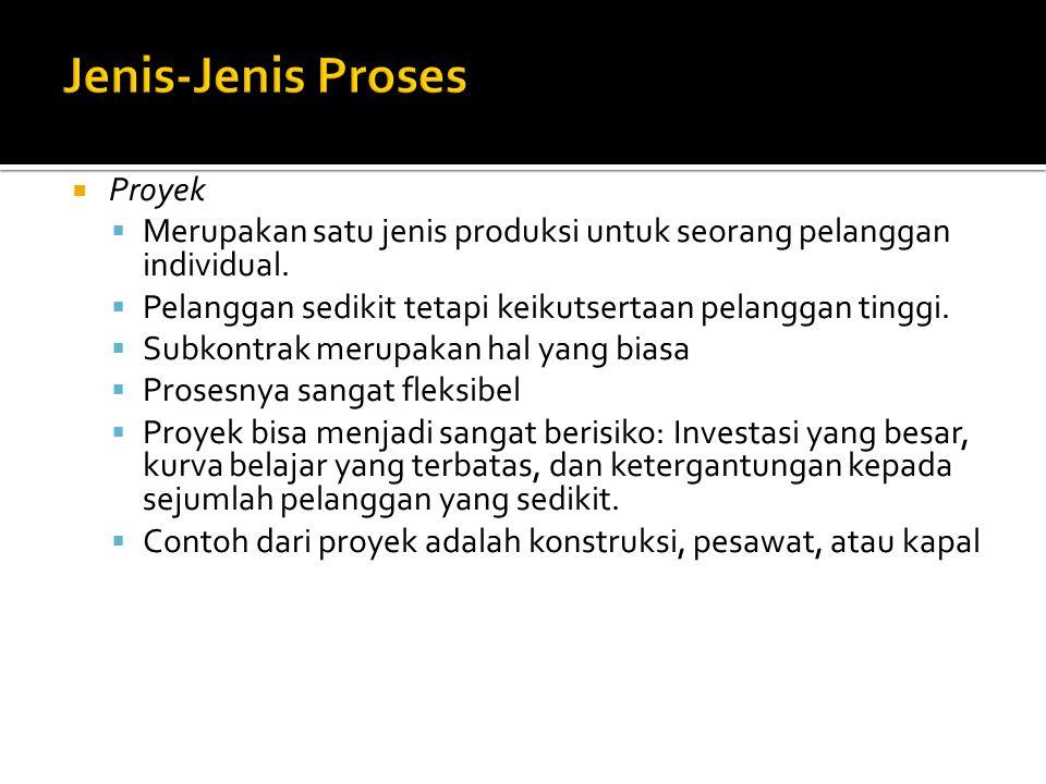Jenis-Jenis Proses Proyek