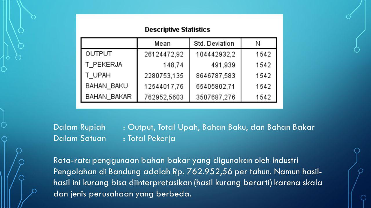 Dalam Rupiah : Output, Total Upah, Bahan Baku, dan Bahan Bakar