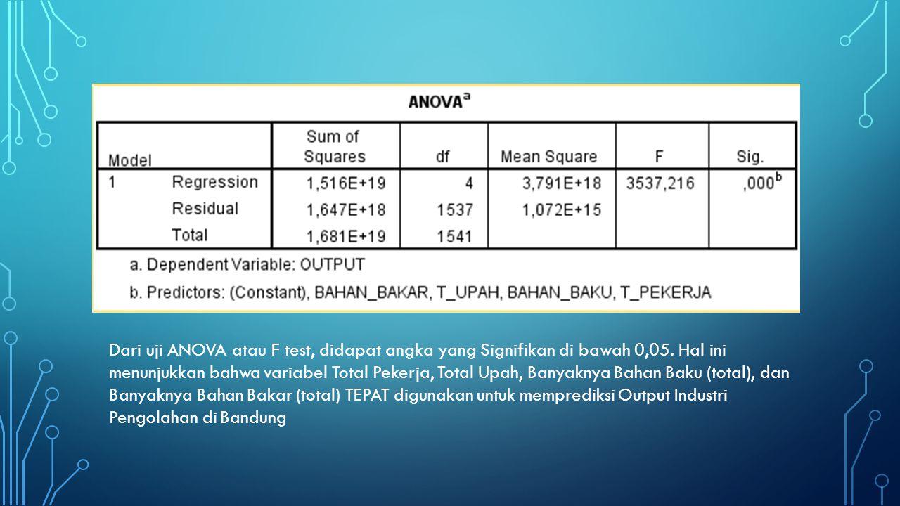 Dari uji ANOVA atau F test, didapat angka yang Signifikan di bawah 0,05.