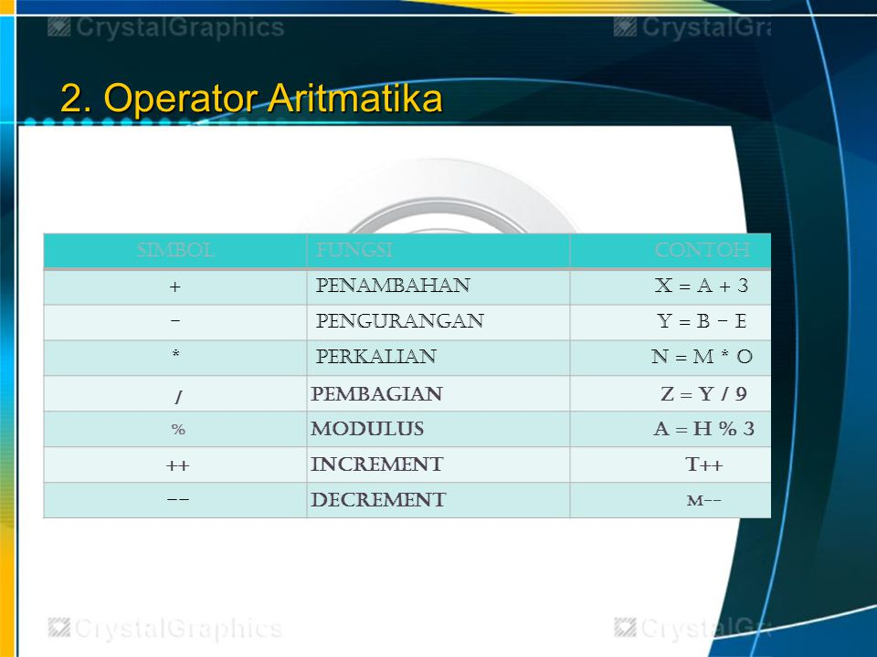 2. Operator Aritmatika Simbol Fungsi Contoh + Penambahan X = A + 3 -