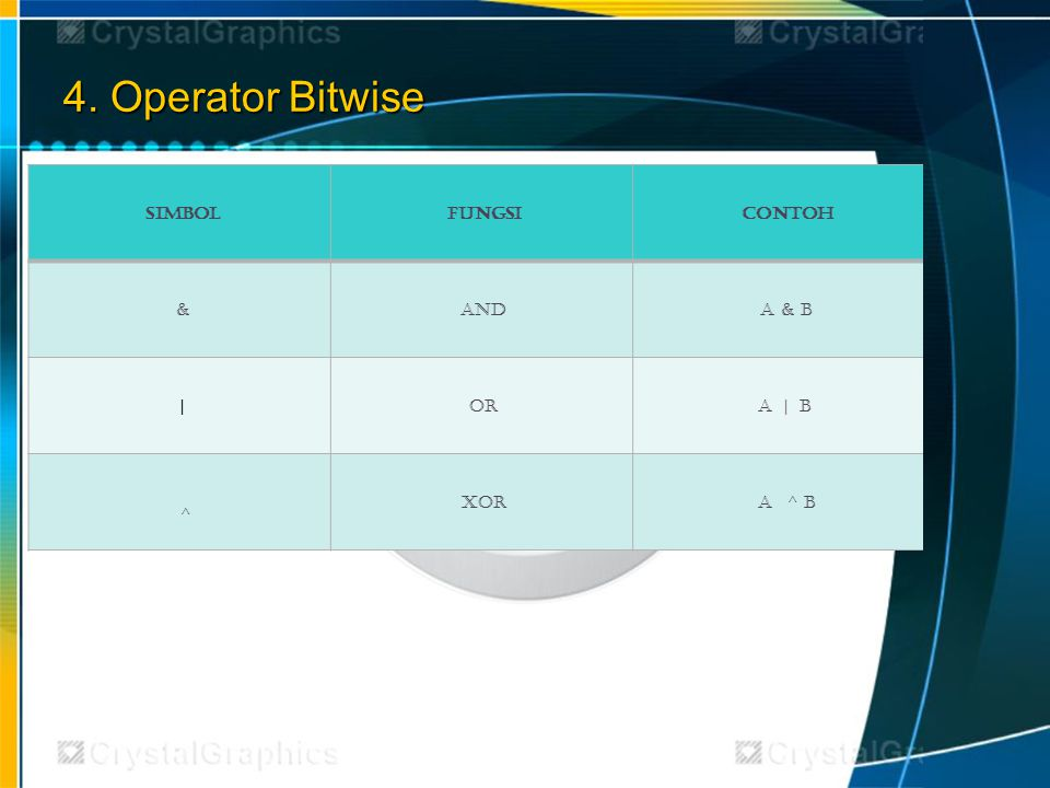 4. Operator Bitwise Simbol Fungsi Contoh & And A & B | Or A | B ^ XOR