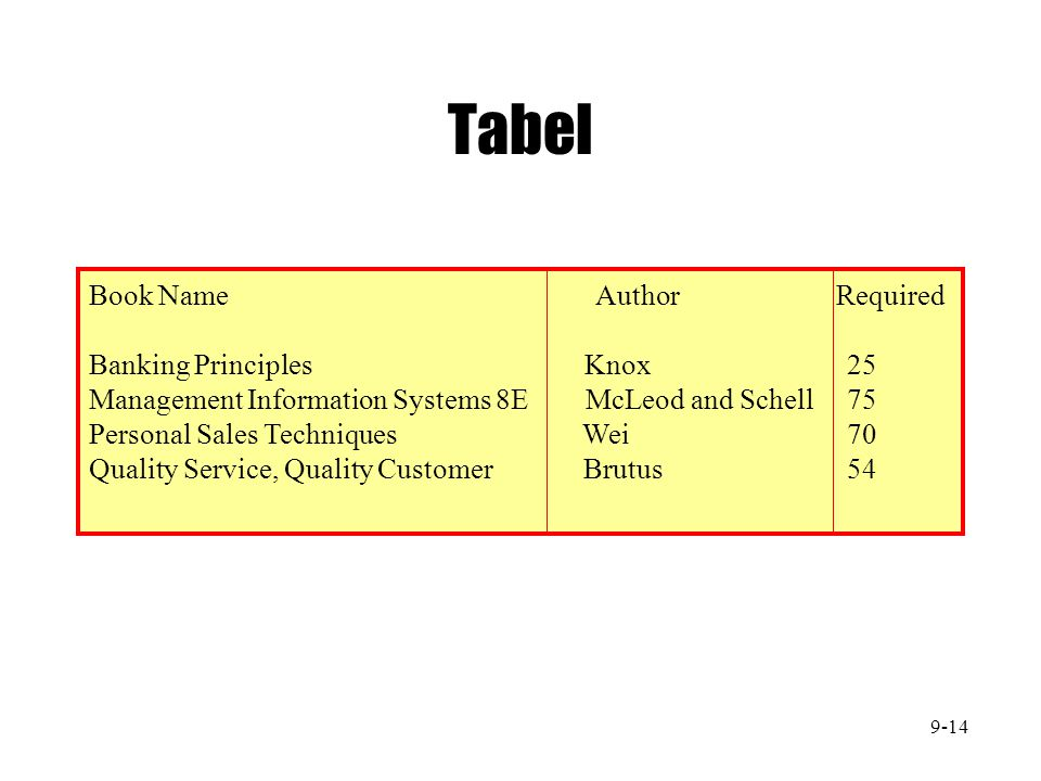Tabel Book Name Author Required Banking Principles Knox 25