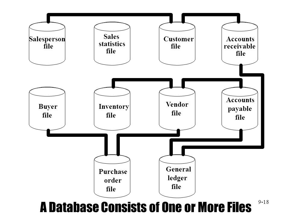 A Database Consists of One or More Files