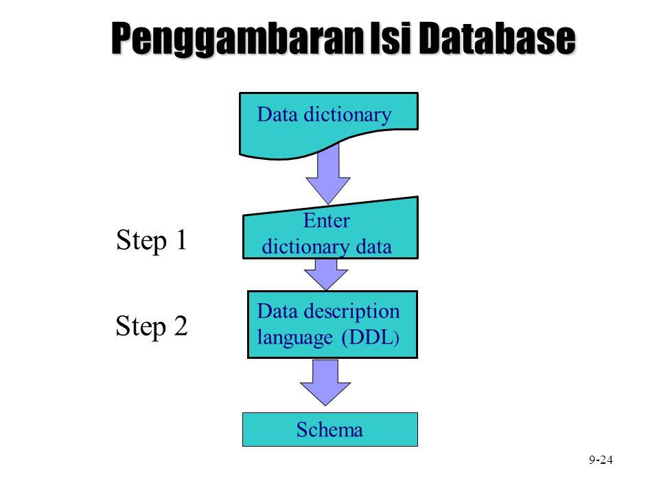 Penggambaran Isi Database