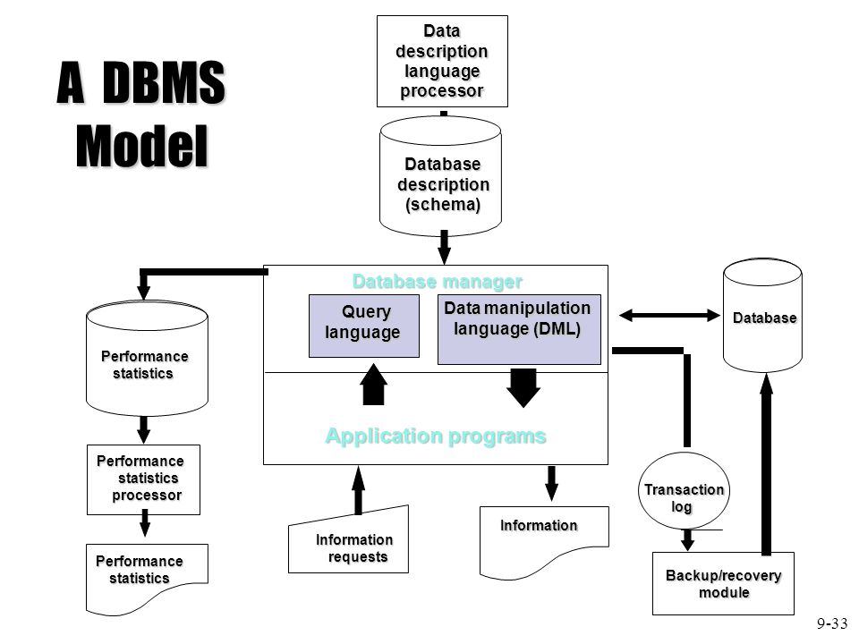 A DBMS Model Application programs Database manager Data description