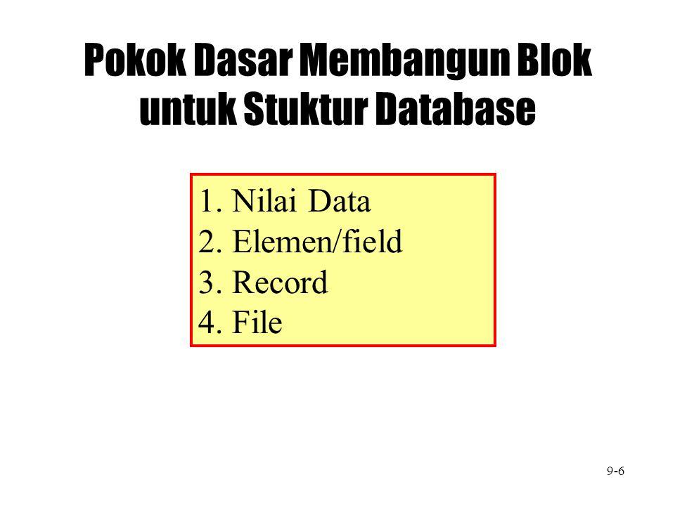 Pokok Dasar Membangun Blok untuk Stuktur Database