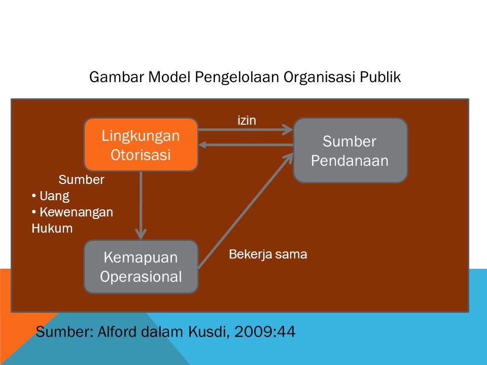 Gambar Model Pengelolaan Organisasi Publik