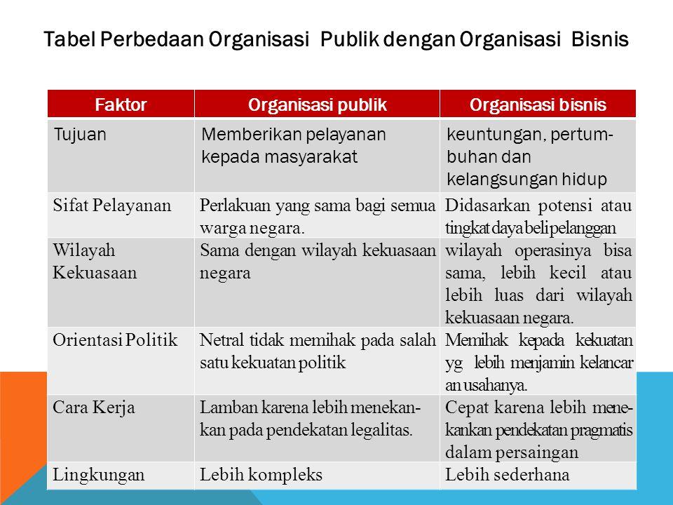 Tabel Perbedaan Organisasi Publik dengan Organisasi Bisnis
