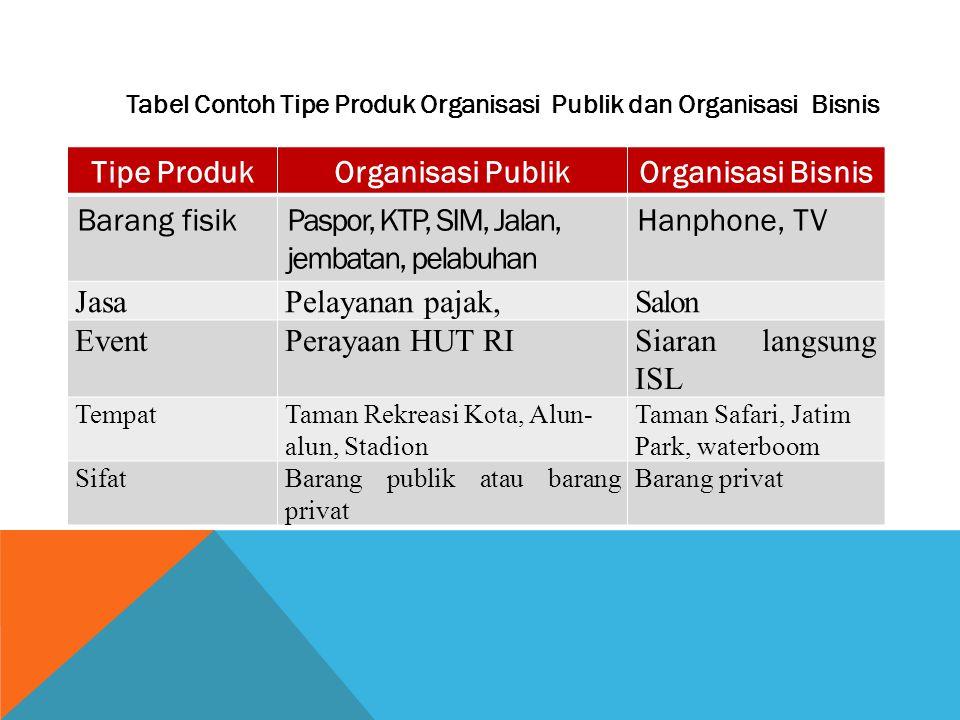 Tabel Contoh Tipe Produk Organisasi Publik dan Organisasi Bisnis