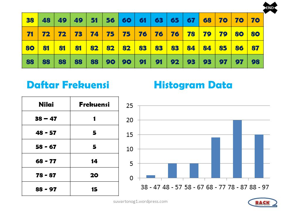 Daftar Frekuensi Histogram Data 38 48 49 51 56 60 61 63 65 67 68 70 71