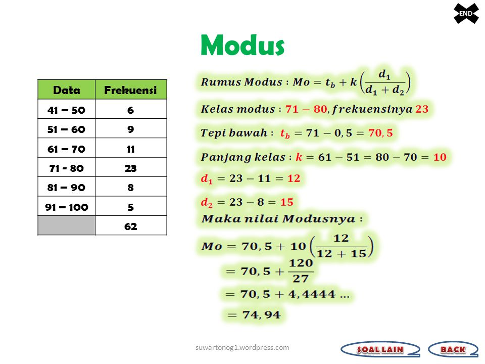Modus Data Frekuensi 41 – 50 6 51 – 60 9 61 – 70 11 71 - 80 23 81 – 90