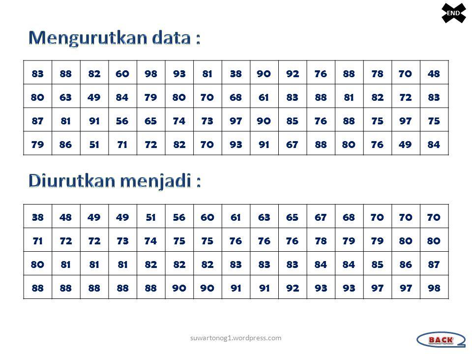 Mengurutkan data : Diurutkan menjadi :
