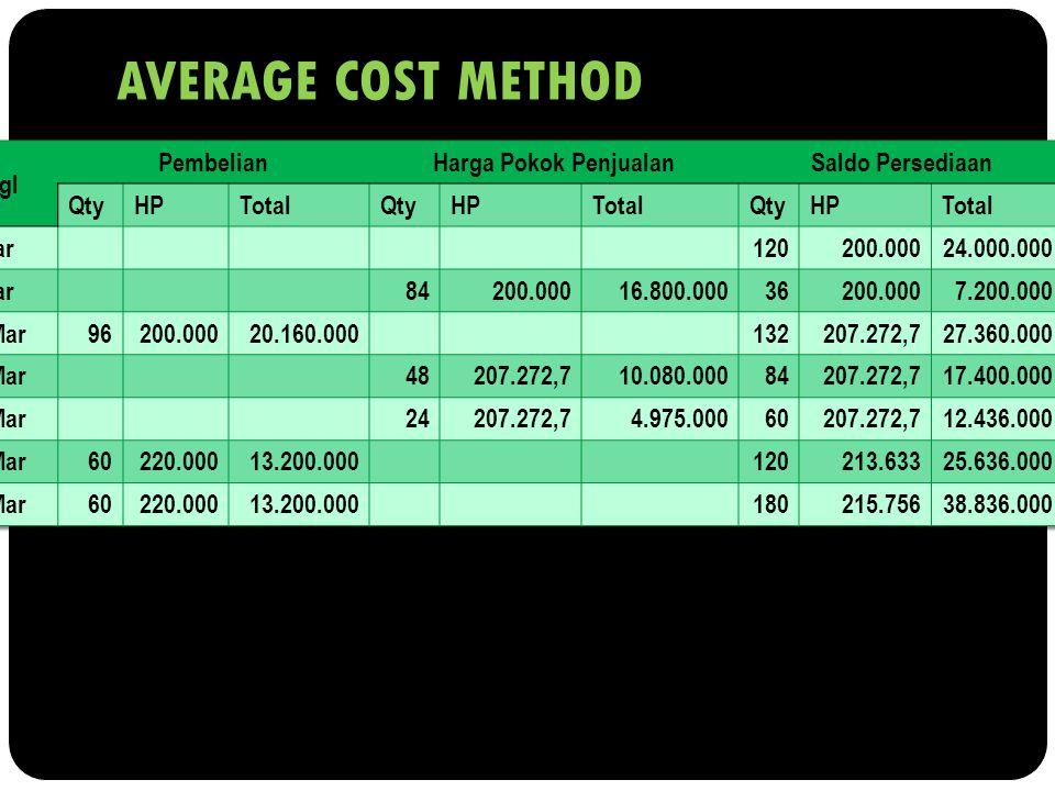 AVERAGE COST METHOD Tgl Pembelian Harga Pokok Penjualan
