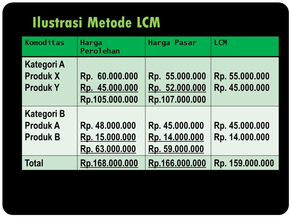 Ilustrasi Metode LCM Kategori A Produk X Produk Y Rp. 60.000.000