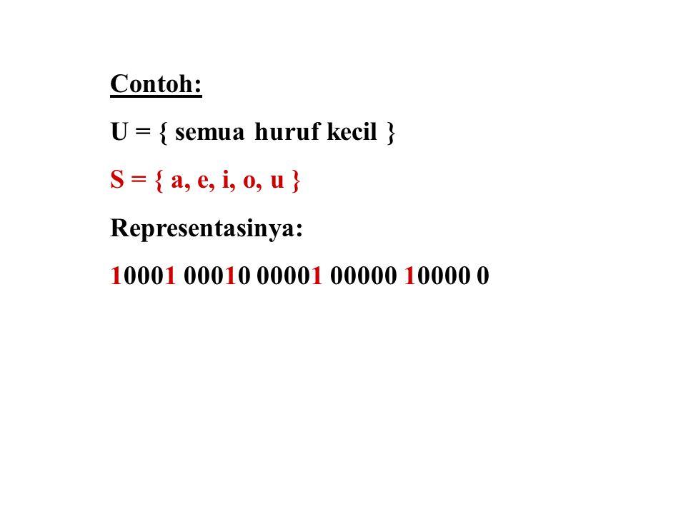 Contoh: U = { semua huruf kecil } S = { a, e, i, o, u } Representasinya: 10001 00010 00001 00000 10000 0.