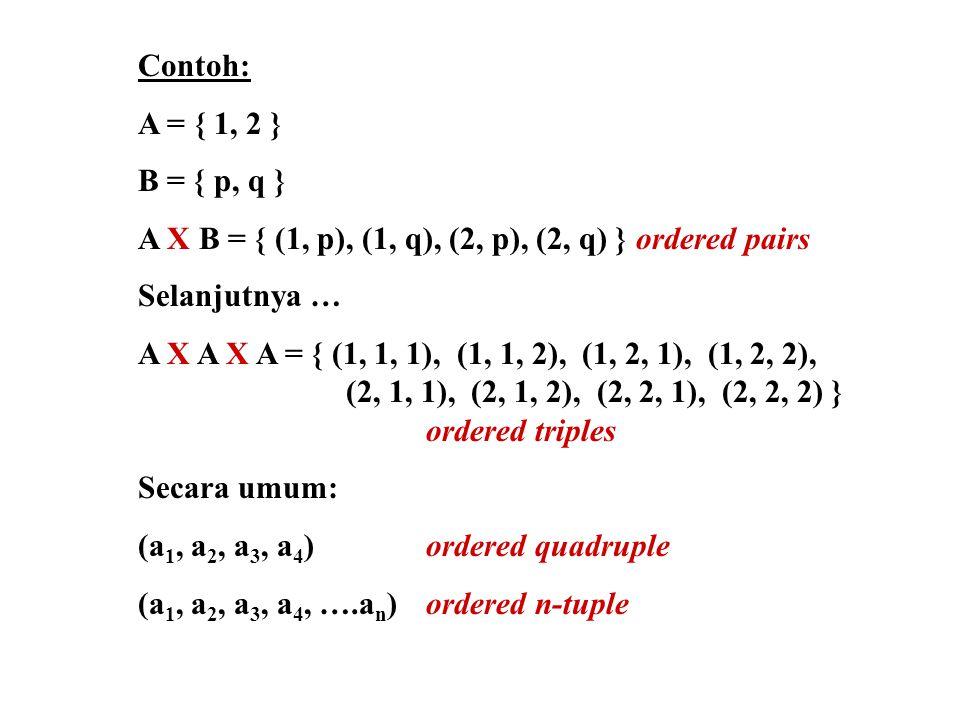 Contoh: A = { 1, 2 } B = { p, q } A X B = { (1, p), (1, q), (2, p), (2, q) } ordered pairs. Selanjutnya …