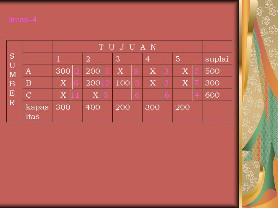 Iterasi-4 S. U. M. B. E. R. T U J U A N. 1. 2. 3. 4. 5. suplai. A. 300 2. 200 5.