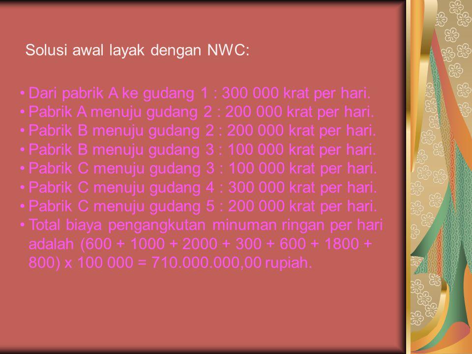 Solusi awal layak dengan NWC: