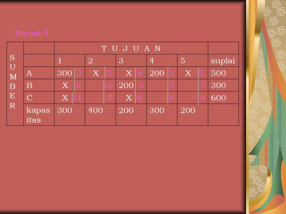 Iterasi-3 S. U. M. B. E. R. T U J U A N. 1. 2. 3. 4. 5. suplai. A. 300 2. X 5.
