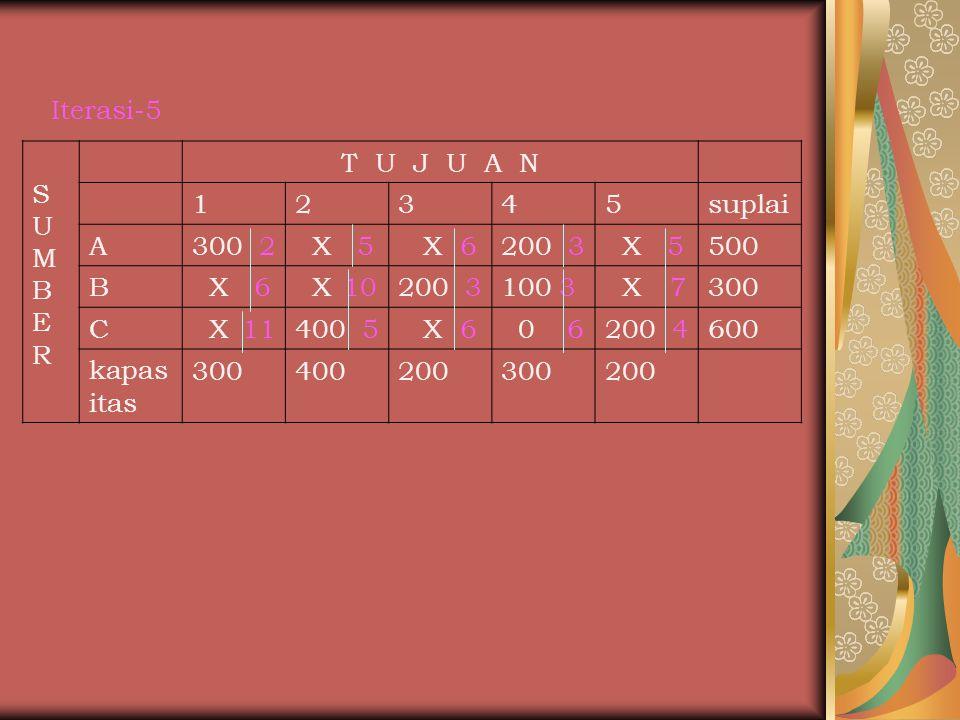 Iterasi-5 S. U. M. B. E. R. T U J U A N. 1. 2. 3. 4. 5. suplai. A. 300 2. X 5.
