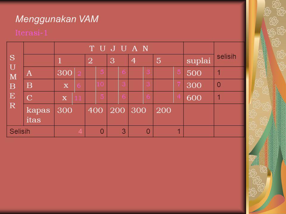 Menggunakan VAM Iterasi-1 S U M B E R T U J U A N 1 2 3 4 5 suplai A