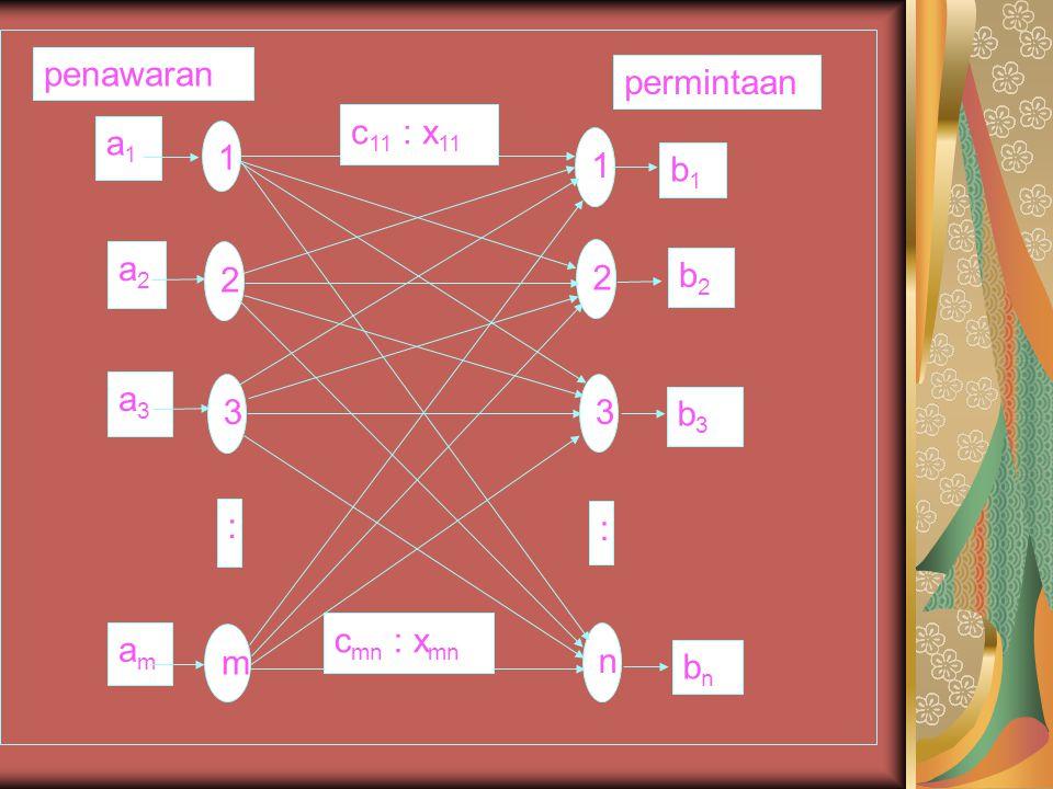 1 2 3 m n : c11 : x11 cmn : xmn permintaan b1 b2 b3 bn a1 a2 a3 am penawaran