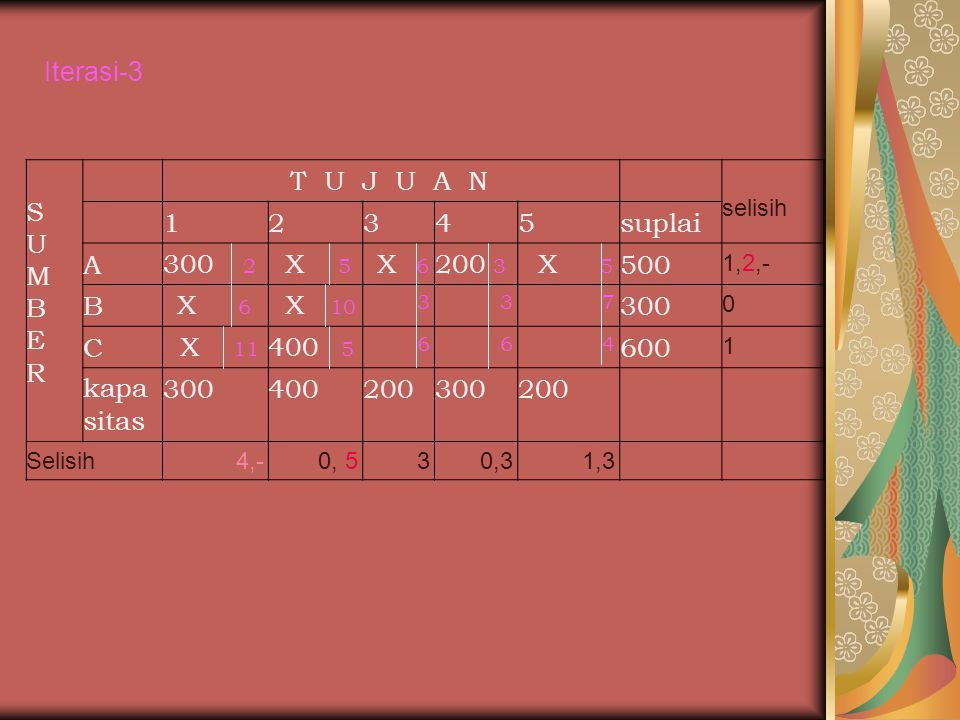 Iterasi-3 S U M B E R T U J U A N 1 2 3 4 5 suplai A 300 2 X 5 200 3