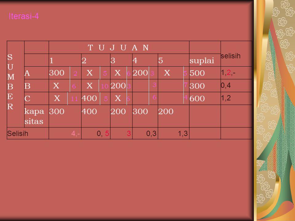 Iterasi-4 S U M B E R T U J U A N 1 2 3 4 5 suplai A 300 2 X 5 200 3
