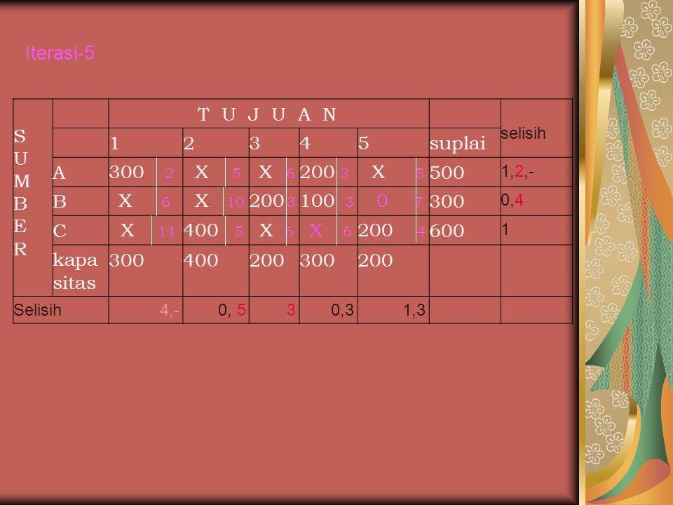 Iterasi-5 S U M B E R T U J U A N 1 2 3 4 5 suplai A 300 2 X 5 200 3