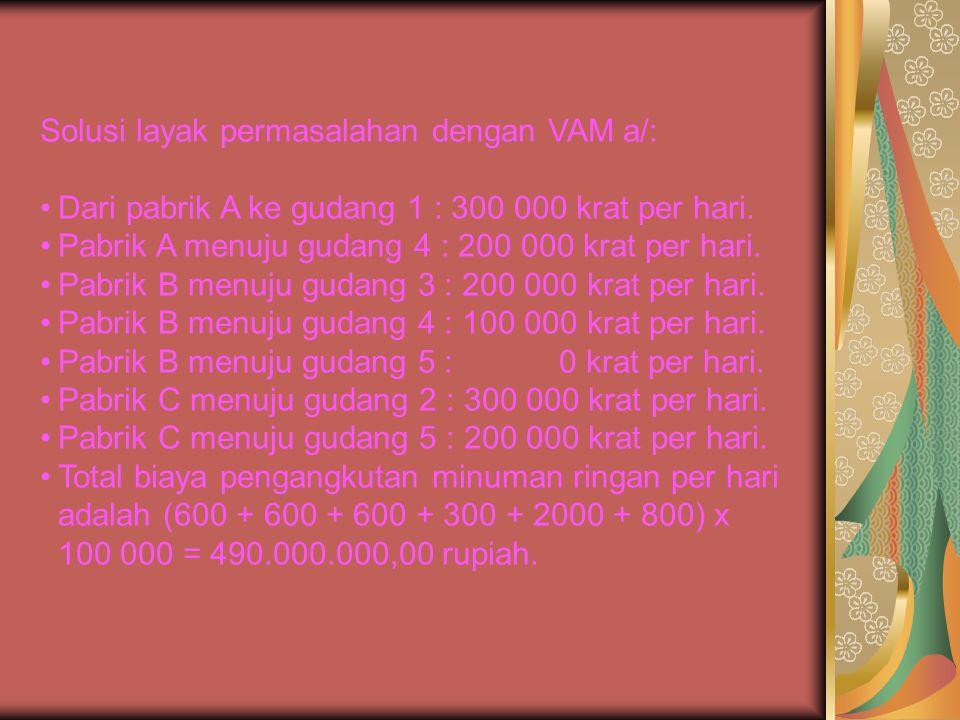 Solusi layak permasalahan dengan VAM a/:
