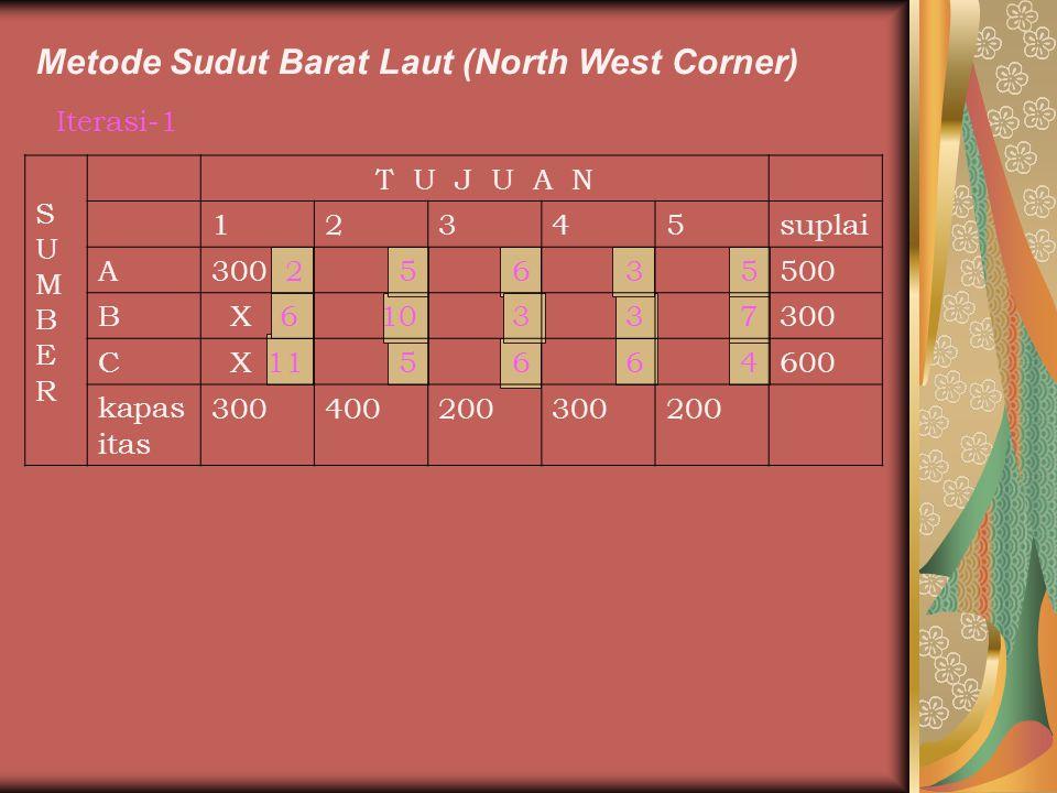 Metode Sudut Barat Laut (North West Corner)