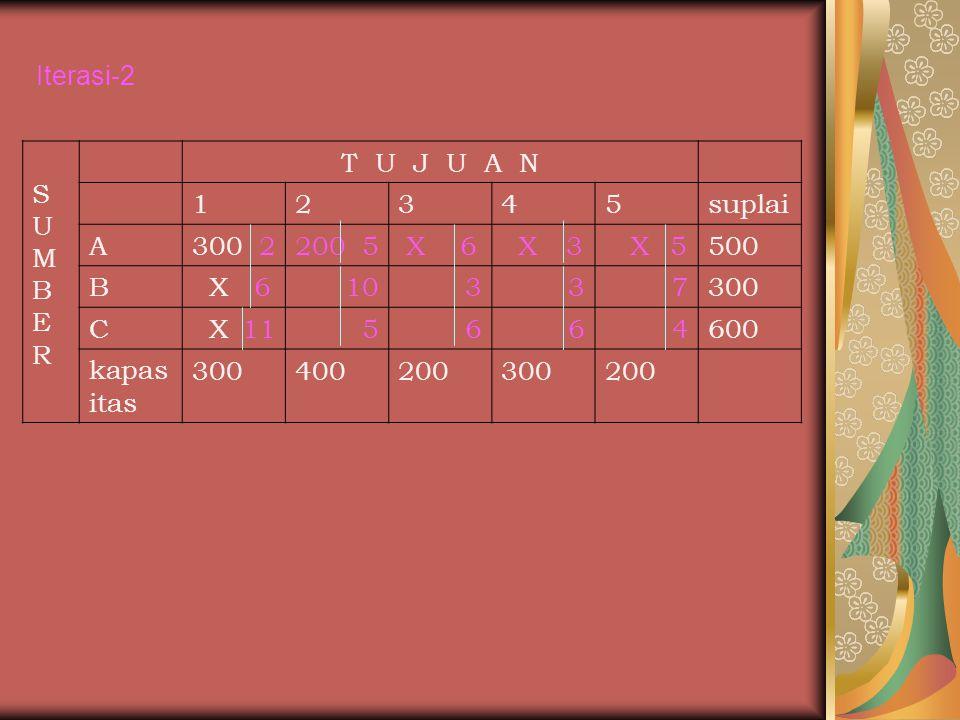 Iterasi-2 S. U. M. B. E. R. T U J U A N. 1. 2. 3. 4. 5. suplai. A. 300 2. 200 5.