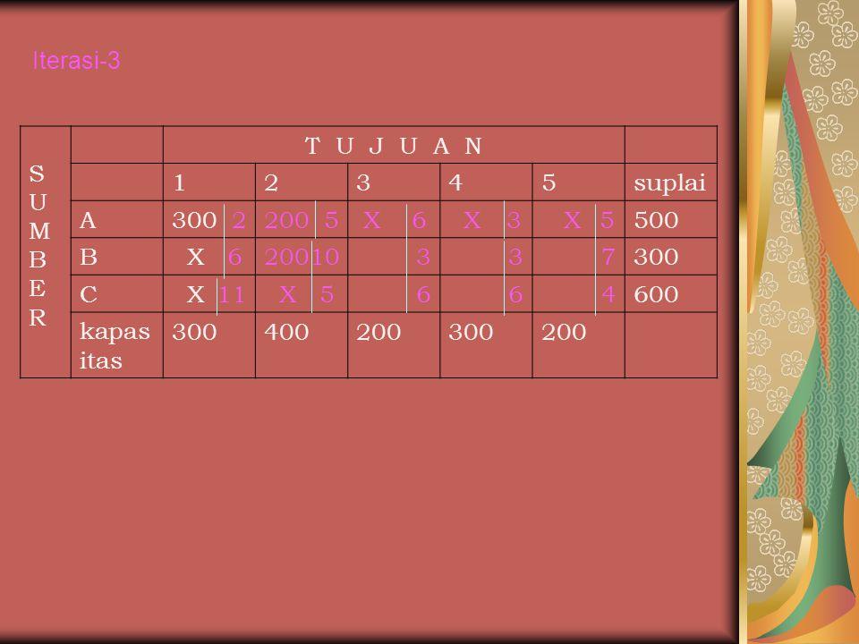 Iterasi-3 S. U. M. B. E. R. T U J U A N. 1. 2. 3. 4. 5. suplai. A. 300 2. 200 5.