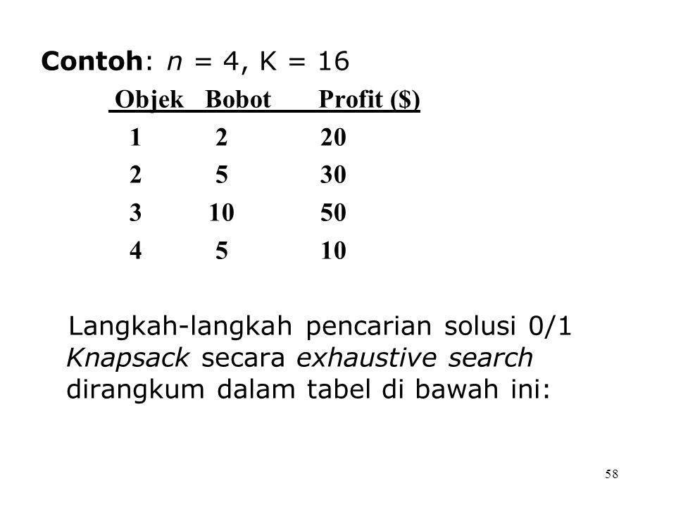 Contoh: n = 4, K = 16 Objek Bobot Profit ($) 2 20. 5 30. 10 50.