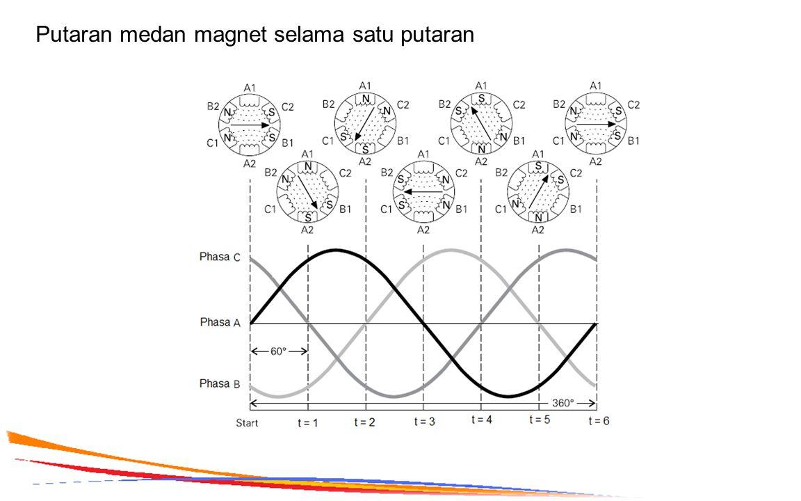 Putaran medan magnet selama satu putaran