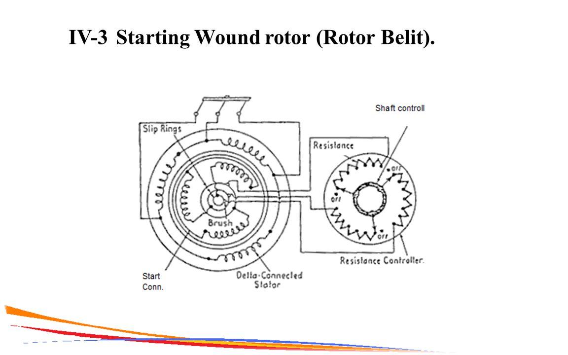 IV-3 Starting Wound rotor (Rotor Belit).