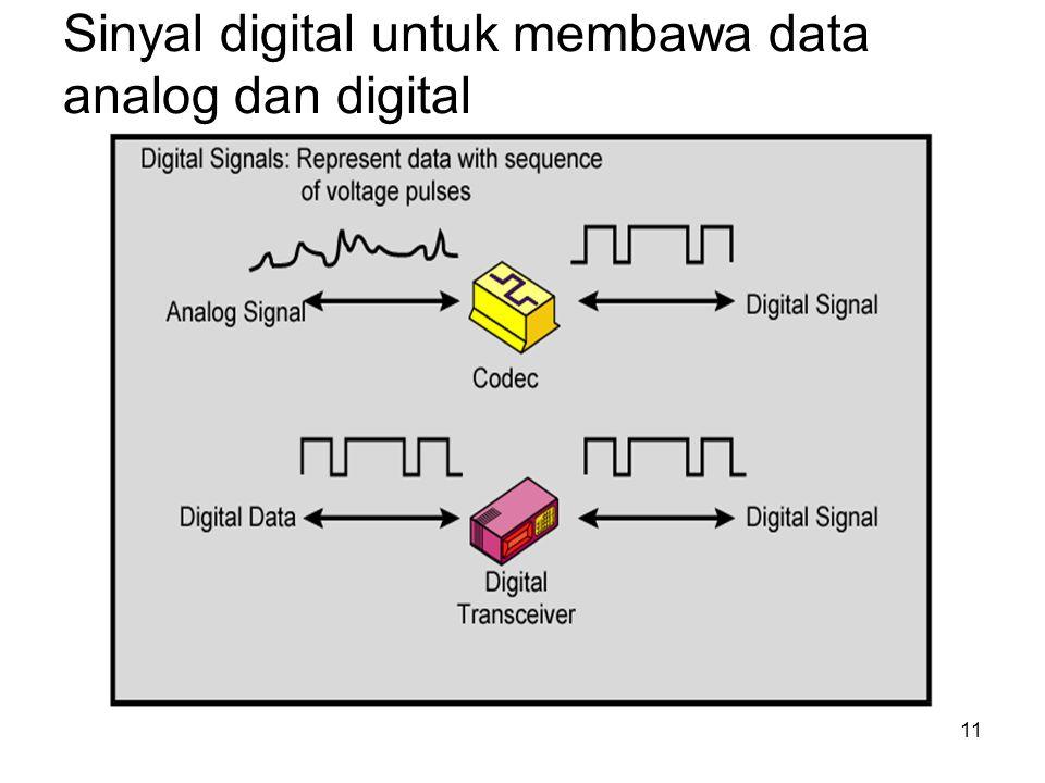 Sinyal digital untuk membawa data analog dan digital