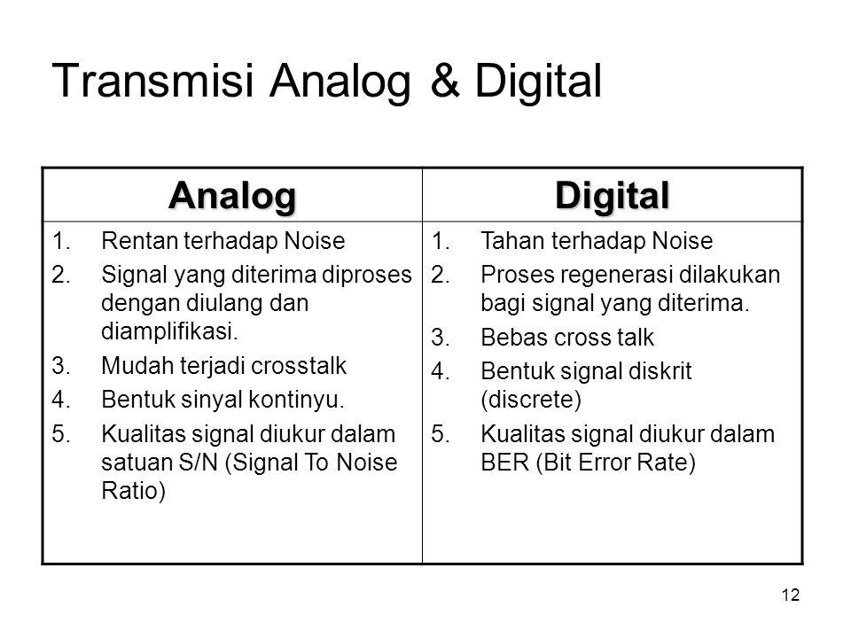 Transmisi Analog & Digital