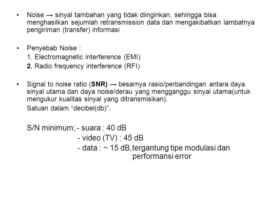 S/N minimum; - suara : 40 dB - video (TV) : 45 dB