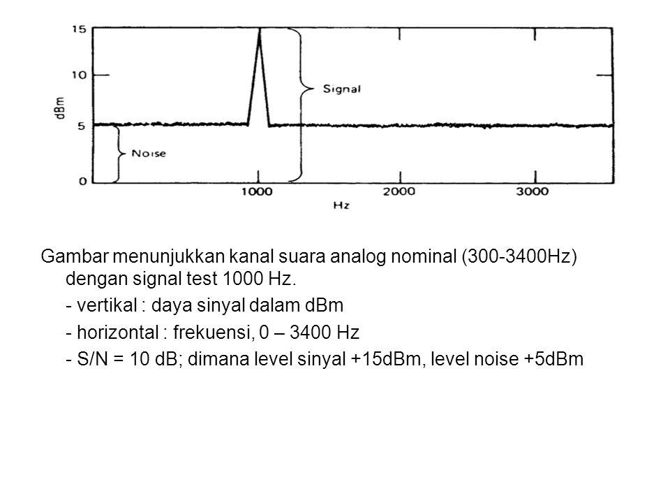 Gambar menunjukkan kanal suara analog nominal (300-3400Hz) dengan signal test 1000 Hz.