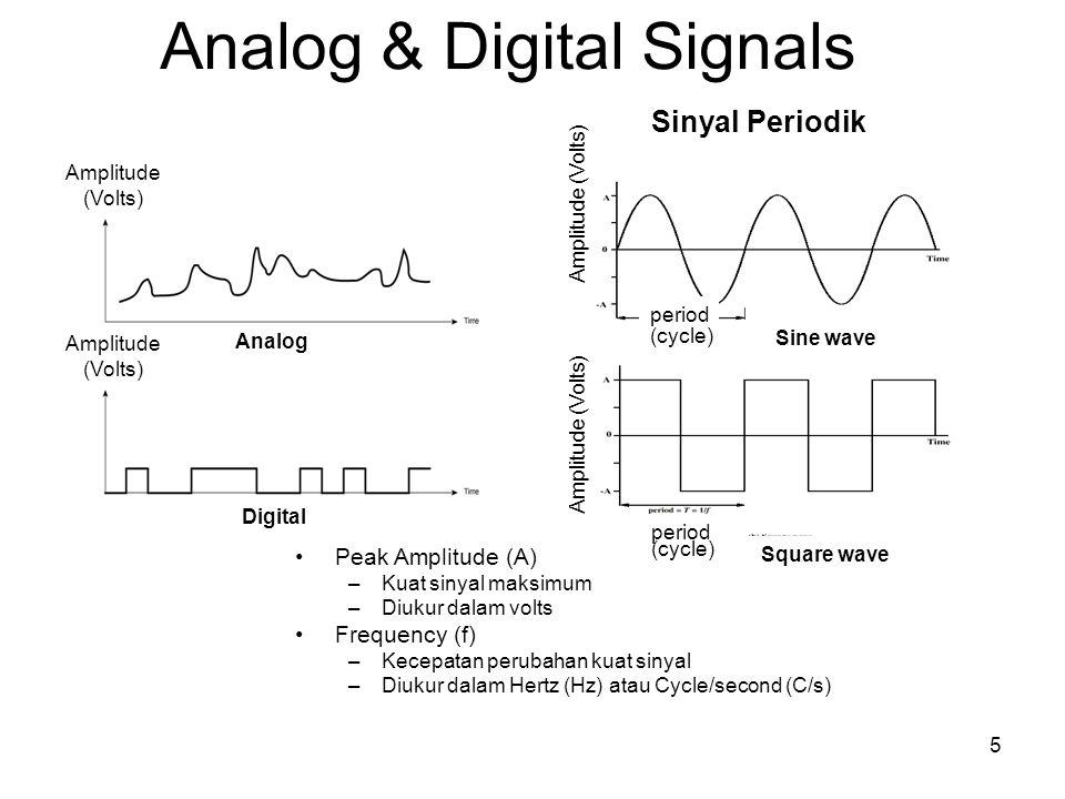 Analog & Digital Signals