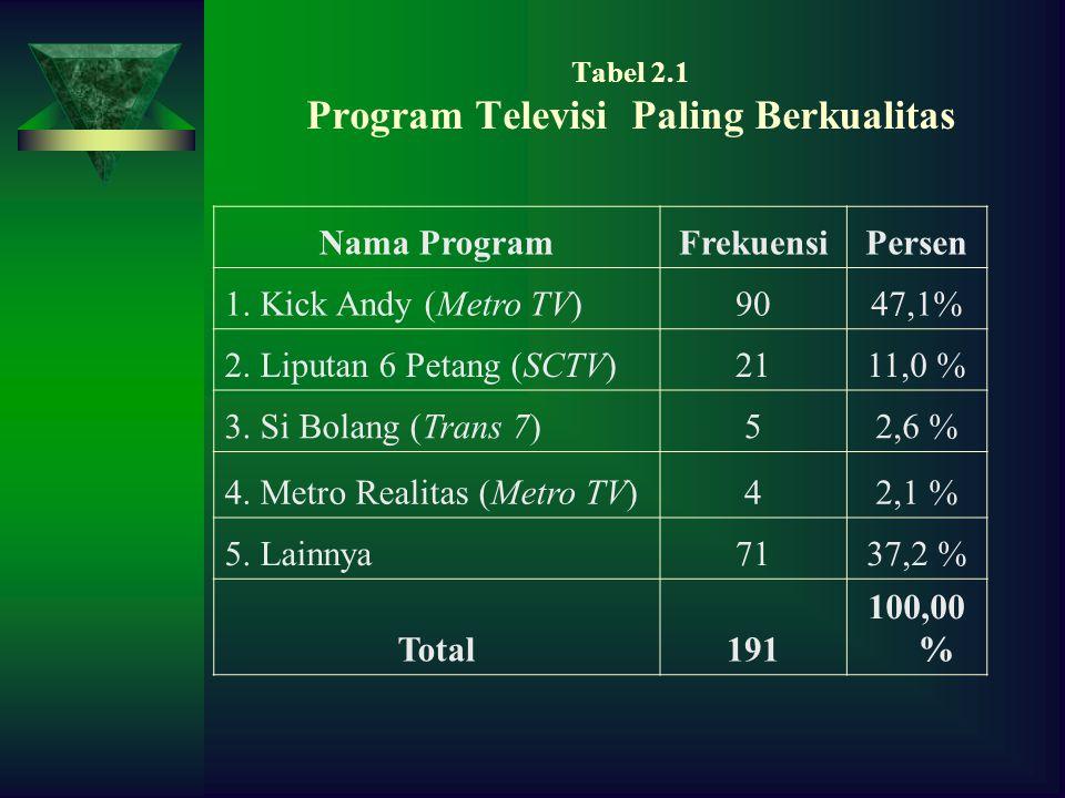 Tabel 2.1 Program Televisi Paling Berkualitas