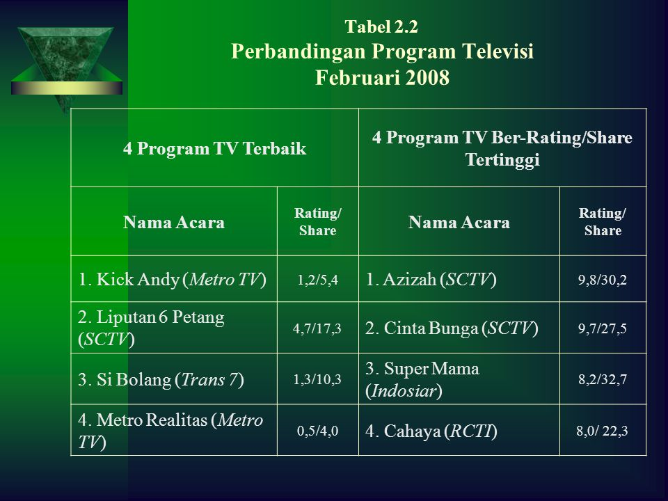 Tabel 2.2 Perbandingan Program Televisi Februari 2008