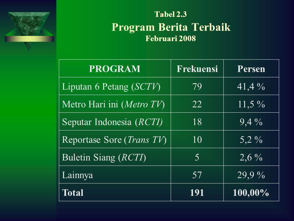 Tabel 2.3 Program Berita Terbaik Februari 2008