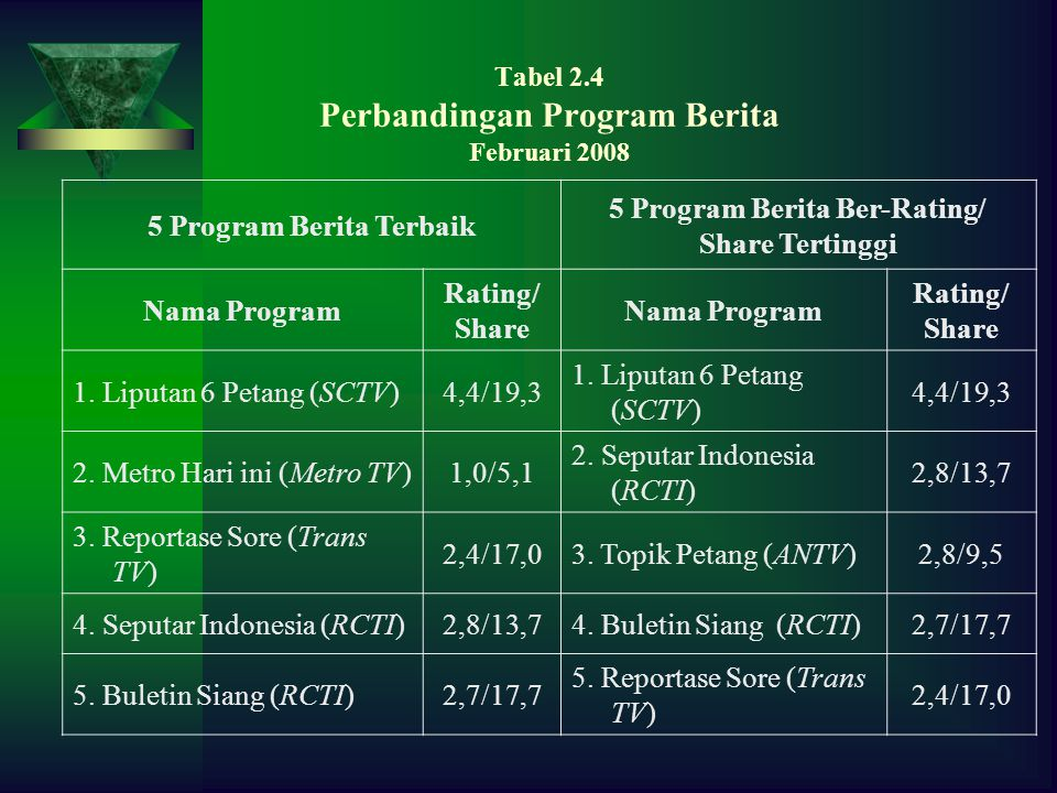 Tabel 2.4 Perbandingan Program Berita Februari 2008